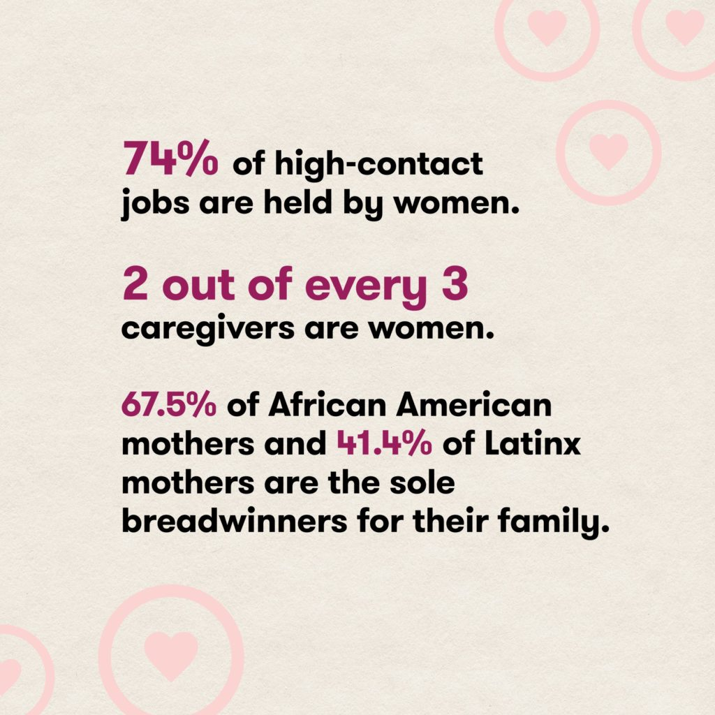 """Women are more likely to be exposed to COVID-19 because of their jobs and family roles. Most caregiving roles and jobs requiring close interaction with the public are held by women, and many are the sole breadwinners for their families. That makes vaccination extra important. When you're ready to get vaccinated, we're here to help. Visit VaccinateALL58.com (link in bio) for more COVID-19 facts and vaccine scheduling. Let's get you there. Let's #GetToImmunity #VaccinateALL58 #CaliforniaForAll Citations: https://journals.plos.org/.../impact-of-the-covid-19... https://www.cdc.gov/women/caregivers-covid-19/ [ID Description for ALT IMAGES: First post (from the left side) has black background with pink decorative circles on the right side. Second and Third posts, from the center to right side; have off cream background with pink decorative circles around the paragraphs. #1 post (left side): """"It's okay to ask: Why are women more exposed to COVID-19?"""" #2 post (centered): """"Because of their jobs and family roles, women are more likely to come into contact with someone who has COVID-19."""" #3 post (right): """"74% of high-contact jobs are held by women. 2 out of every 3 caregivers are women. 67.5% of African American mothers and 41.4% of Latinx mothers are the sole breadwinners for their family.""""]"""