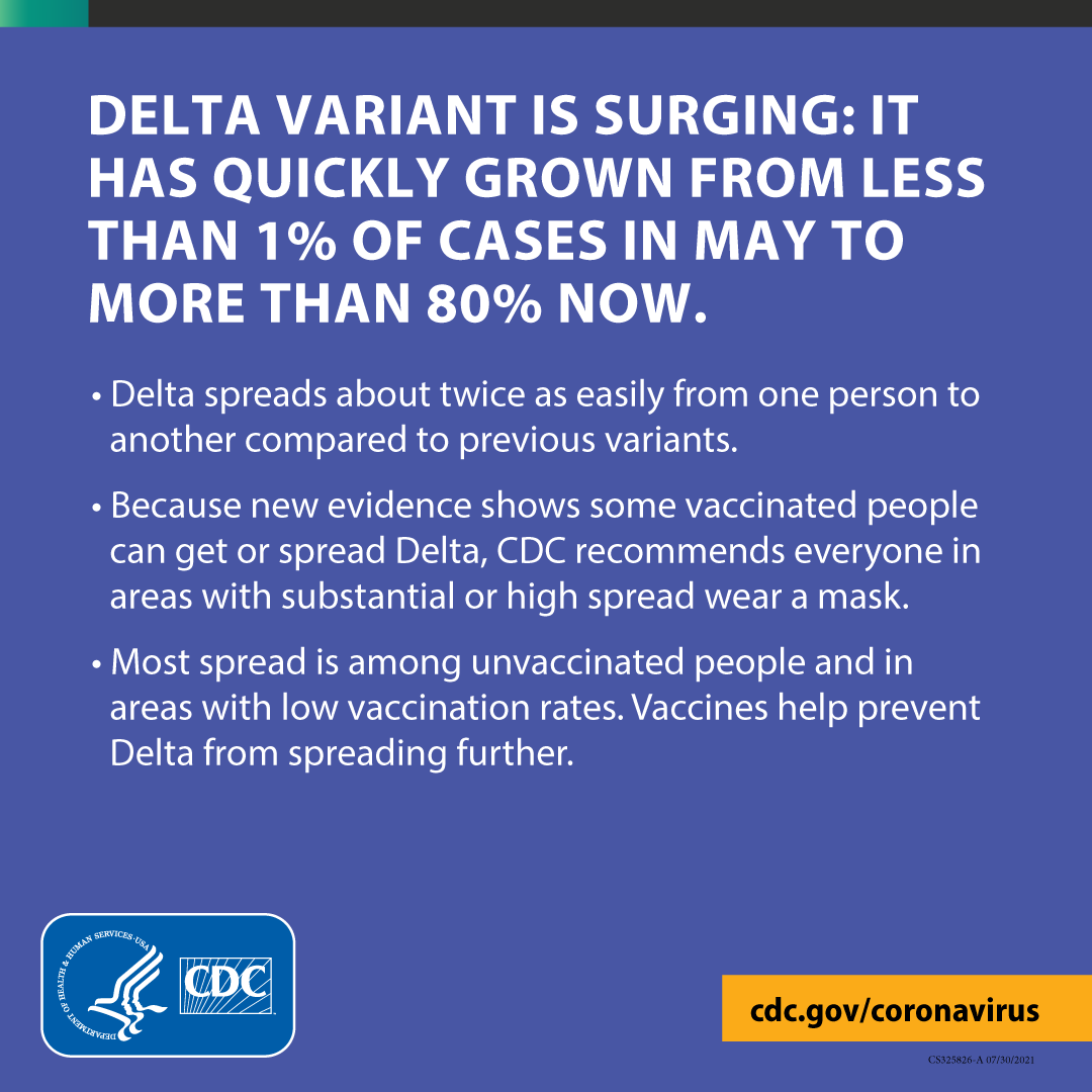 """CDC recommends people in areas with substantial or high COVID-19 spread wear a mask in public indoor settings, even if fully vaccinated. Visit CDC's COVID Data Tracker to find out what level of COVID-19 spread your area has: https://bit.ly/2Hw1EZZ. [ID description for ALT IMAGE: Purple background. """"DELTA VARIANT IS SURGING: IT HAS QUICKLY GROWN FROM LESS THAN 1% OF CASES IN MAY TO MORE THAN 80% NOW."""" Next in bulleted list: """"Delta spreads about twice as easily from one person to another compared to previous variants."""" """"Because new evidence shows some vaccinated people ca get or spread Delta, CDC recommends everyone in areas with substantial or high spread wear a mask."""" """"Most spread is among unvaccinated people and in areas with low vaccination rates. Vaccines help prevent Delta from spreading further.""""]"""