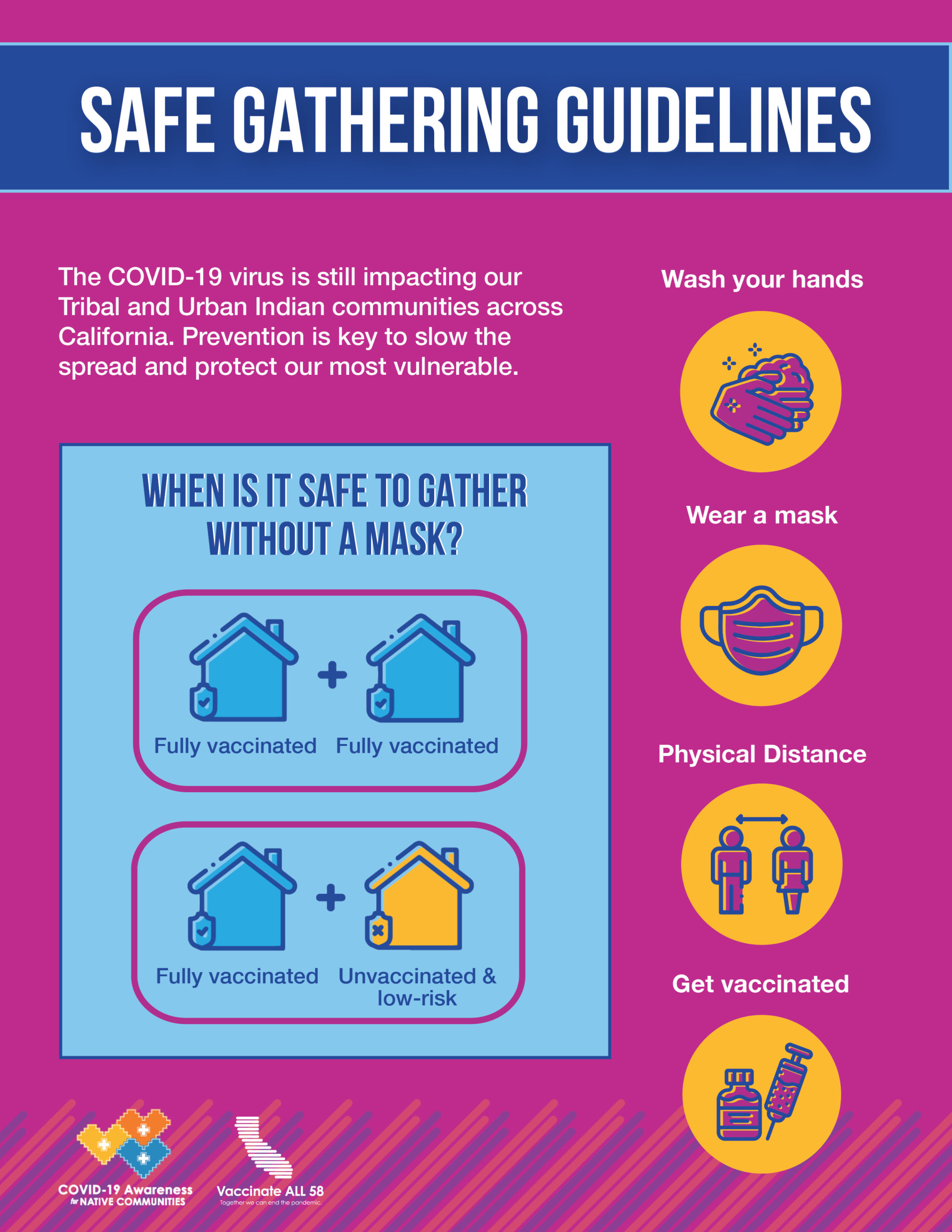 """Safe Gathering Guidelines. The COVID-19 virus is still impacting our Tribal and Urban Indian communities across California. Prevention is key to slow the spread and protect our most vulnerable. [ID Description for ALT IMAGE: Purple background. Blue banner with white uppercase font: """"SAFE GATHERING GUIDELINES"""". Two columns. On the left column shows blue square banner with dark blue font: """"WHEN IS IT SAFE TO GATHER WITHOUT MASK?"""" Next shows graphic images of two blue houses, both fully vaccinated. Next shows graphic images of two houses; blue house (fully vaccinated) and yellow house (unvaccinated & low risk). Right column: """"Wash your hands"""", next, shows yellow circle with purple hands washing. Next, """"Wear a mask"""". Next shows yellow circle with purple mask. Next, """"Physical Distance"""", next shows yellow circle with two purple people standing apart. Next, """"Get vaccinated"""", next shows yellow circle with purple shot bottle and needle.]"""